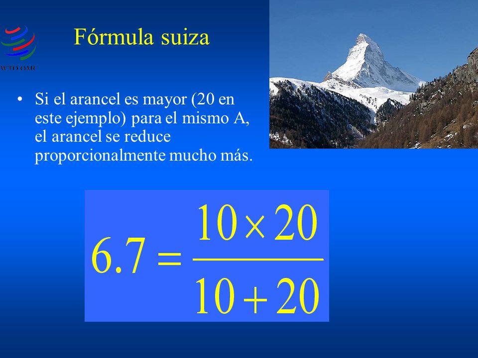 Si el arancel es mayor (20 en este ejemplo) para el mismo A, el arancel se reduce proporcionalmente mucho más. Fórmula suiza