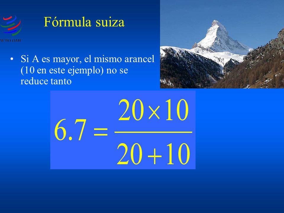 Si A es mayor, el mismo arancel (10 en este ejemplo) no se reduce tanto Fórmula suiza