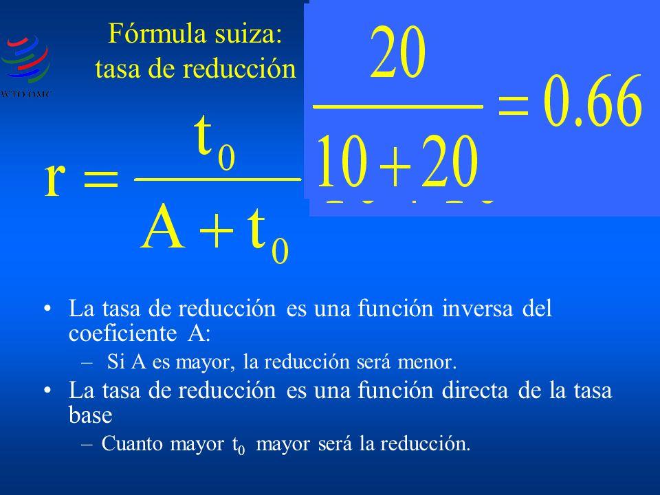 La tasa de reducción es una función inversa del coeficiente A: – Si A es mayor, la reducción será menor. La tasa de reducción es una función directa d