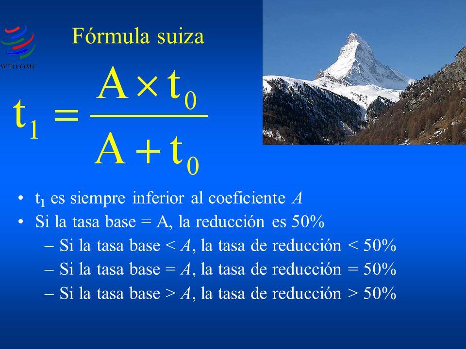 t 1 es siempre inferior al coeficiente A Si la tasa base = A, la reducción es 50% –Si la tasa base < A, la tasa de reducción < 50% –Si la tasa base = A, la tasa de reducción = 50% –Si la tasa base > A, la tasa de reducción > 50% Fórmula suiza
