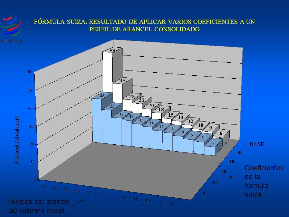 FÓRMULA SUIZA: RESULTADO DE APLICAR VARIOS COEFICIENTES A UN PERFIL DE ARANCEL CONSOLIDADO Coeficientes de la fórmula suiza Niveles del arancel ad valorem inicial Arancel ad valorem