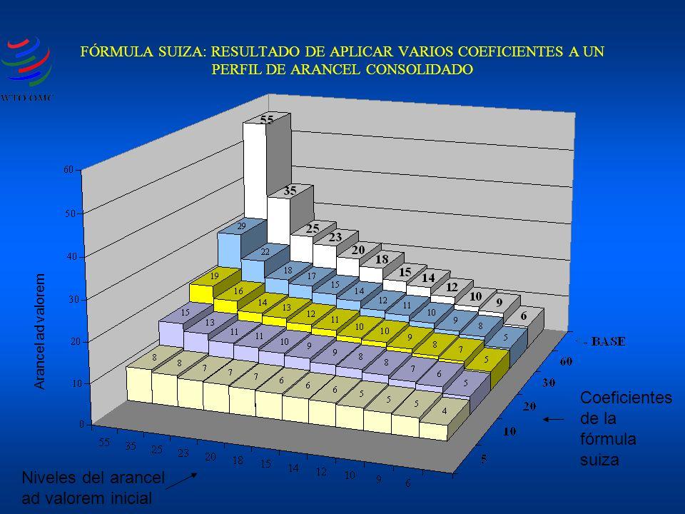 FÓRMULA SUIZA: RESULTADO DE APLICAR VARIOS COEFICIENTES A UN PERFIL DE ARANCEL CONSOLIDADO Coeficientes de la fórmula suiza Niveles del arancel ad val