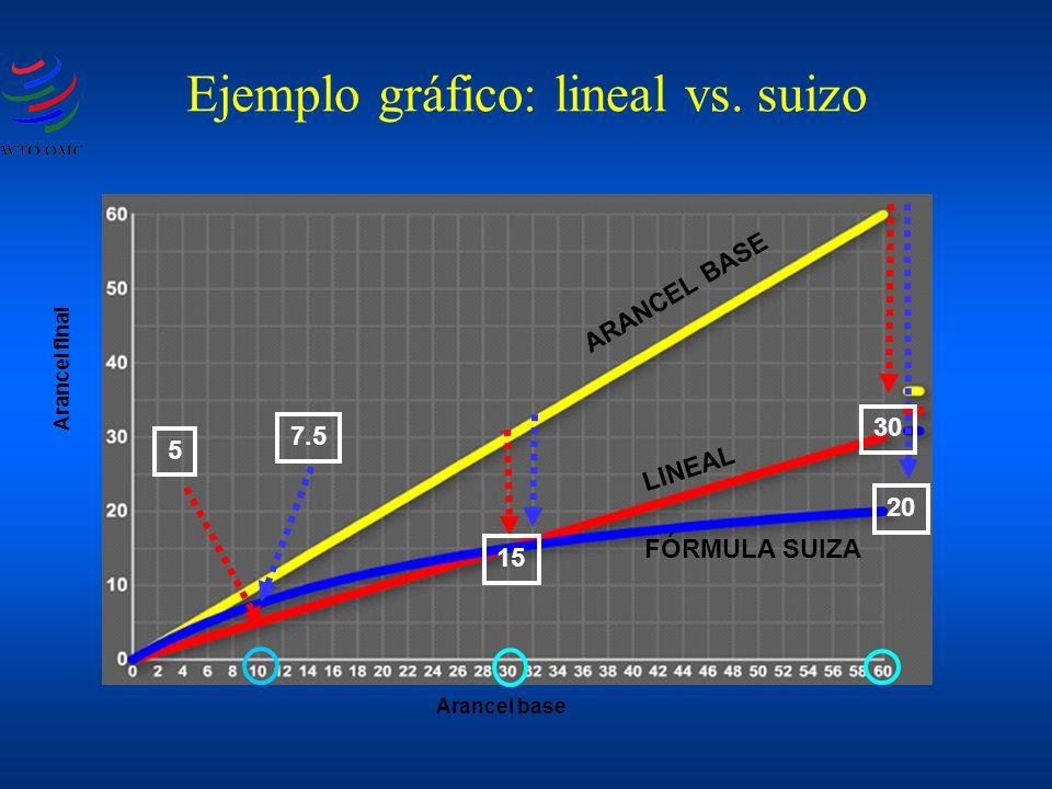 Ejemplo gráfico: lineal vs. suizo Arancel base FÓRMULA SUIZA LINEAL ARANCEL BASE Arancel final 20 30 15 7.5 5