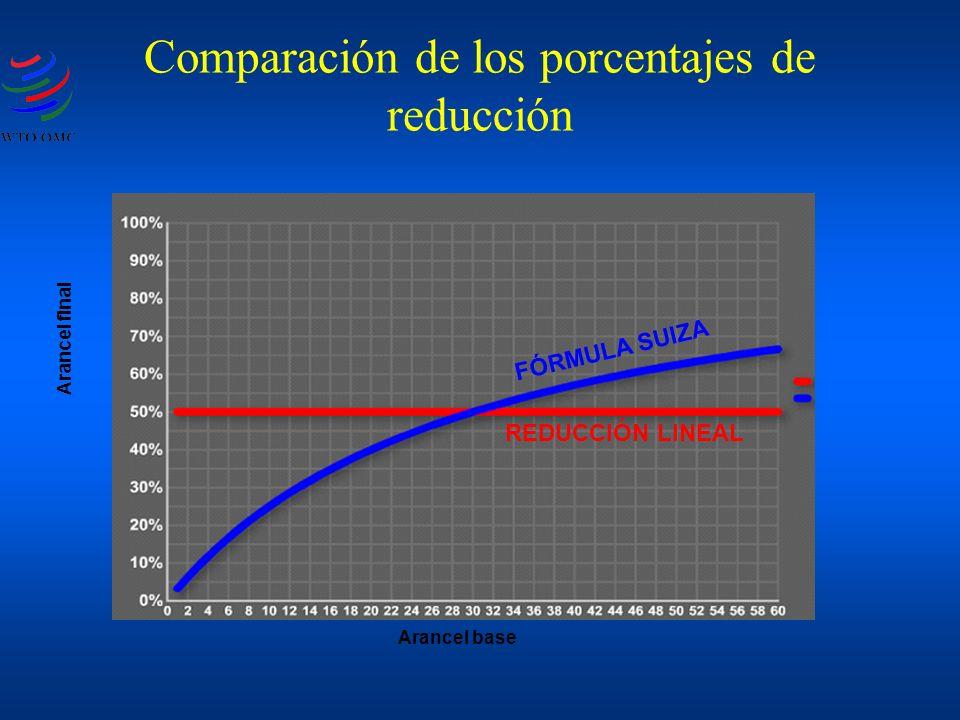 Comparación de los porcentajes de reducción Arancel base Arancel final FÓRMULA SUIZA REDUCCIÓN LINEAL