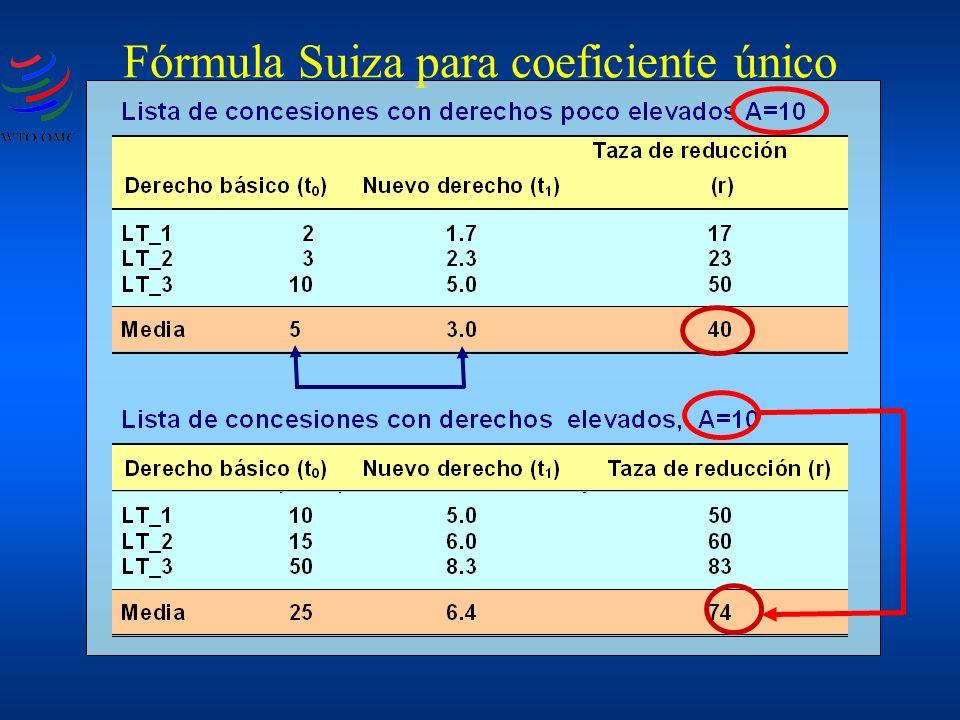 Fórmula Suiza para coeficiente único