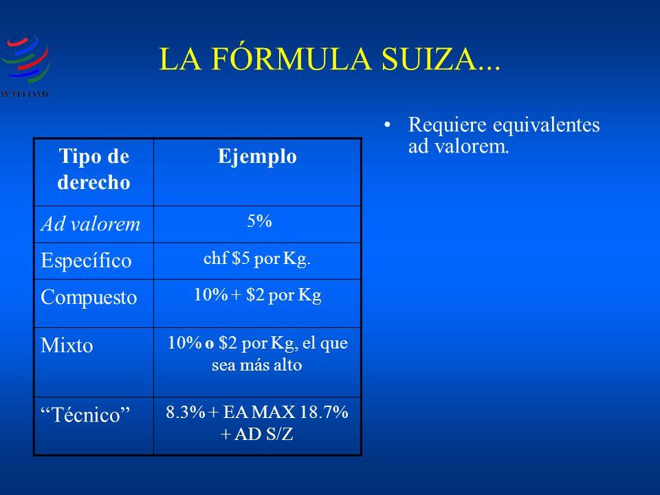 LA FÓRMULA SUIZA... Tipo de derecho Ejemplo Ad valorem 5% Específico chf $5 por Kg. Compuesto 10% + $2 por Kg Mixto 10% o $2 por Kg, el que sea más al