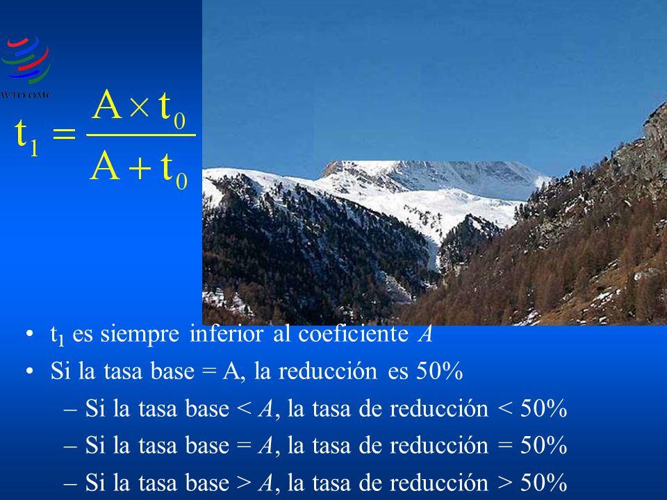 t 1 es siempre inferior al coeficiente A Si la tasa base = A, la reducción es 50% –Si la tasa base < A, la tasa de reducción < 50% –Si la tasa base =
