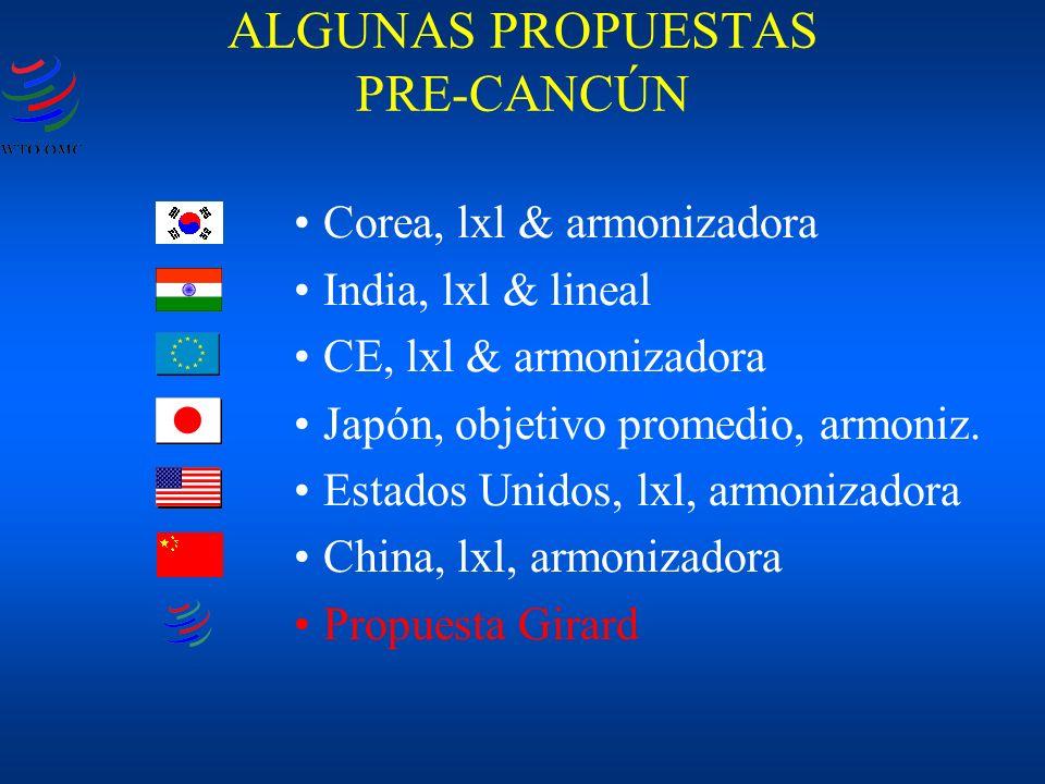 Corea, lxl & armonizadora India, lxl & lineal CE, lxl & armonizadora Japón, objetivo promedio, armoniz. Estados Unidos, lxl, armonizadora China, lxl,