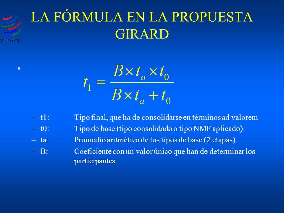 LA FÓRMULA EN LA PROPUESTA GIRARD –t1:Tipo final, que ha de consolidarse en términos ad valorem –t0:Tipo de base (tipo consolidado o tipo NMF aplicado) –ta:Promedio aritmético de los tipos de base (2 etapas) –B:Coeficiente con un valor único que han de determinar los participantes