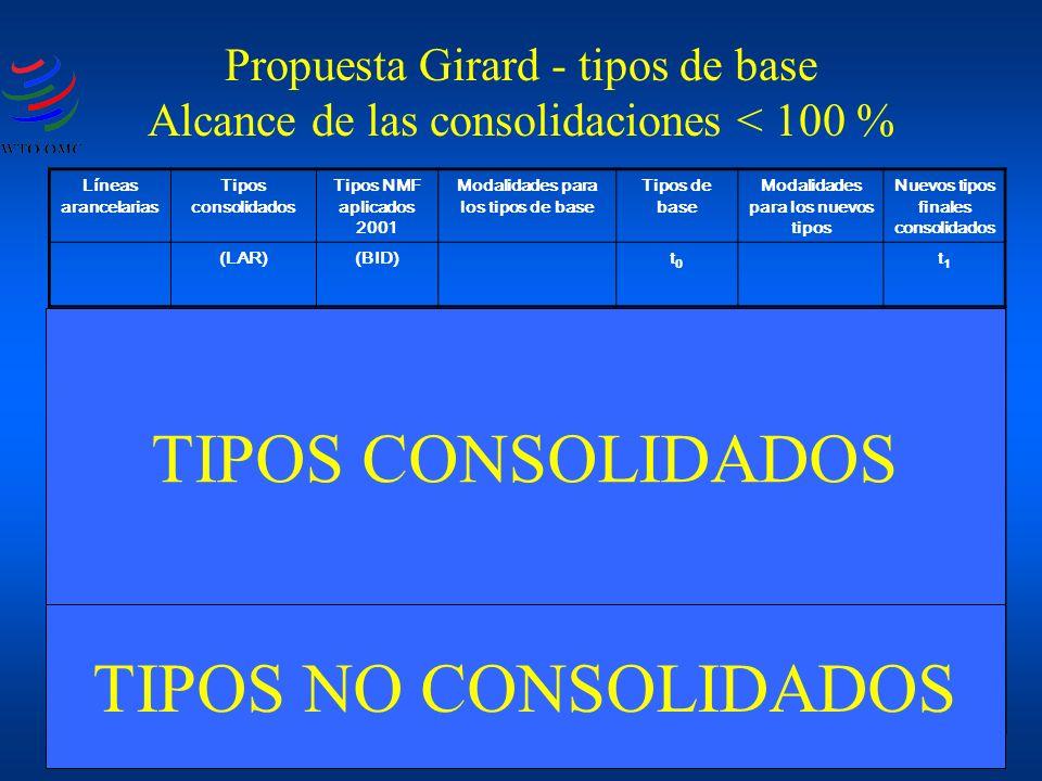 Propuesta Girard - tipos de base Alcance de las consolidaciones < 100 % Líneas arancelarias Tipos consolidados Tipos NMF aplicados 2001 Modalidades para los tipos de base Tipos de base Modalidades para los nuevos tipos Nuevos tipos finales consolidados (LAR)(BID)t0t0 t1t1 TL-a3010Tipo consolidado30 Fórmula, eliminación sectorial, etc .