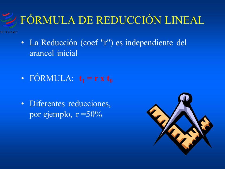 La Reducción (coef r ) es independiente del arancel inicial FÓRMULA: t 1 = r x t 0 Diferentes reducciones, por ejemplo, r =50% FÓRMULA DE REDUCCIÓN LINEAL