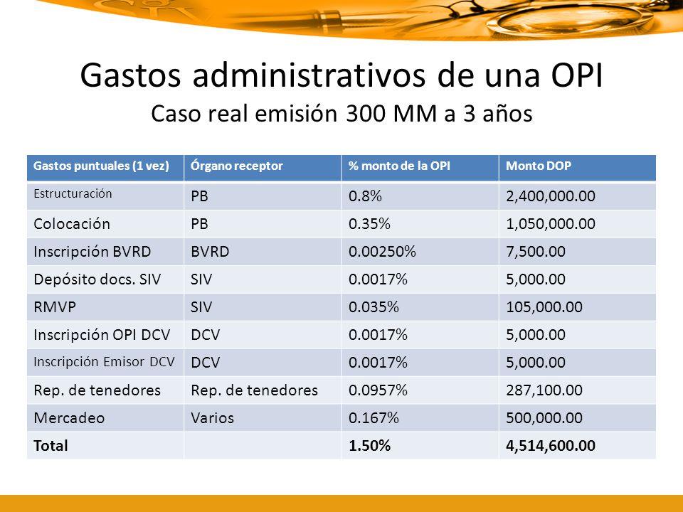Gastos administrativos de una OPI Caso real emisión 300 MM a 3 años Gastos puntuales (1 vez)Órgano receptor% monto de la OPIMonto DOP Estructuración P