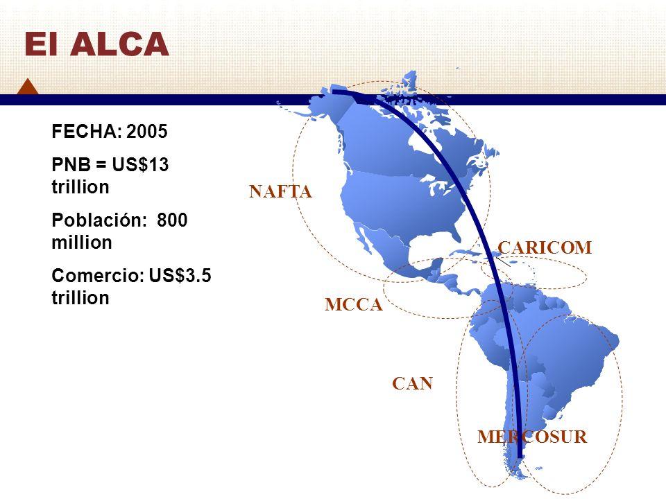 FECHA: 2005 PNB = US$13 trillion Población: 800 million Comercio: US$3.5 trillion El ALCA NAFTA MCCA CARICOM CAN MERCOSUR