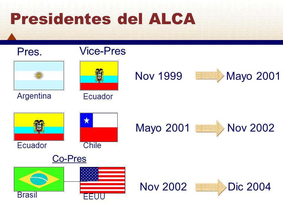 Nov 1999Mayo 2001 Nov 2002 Dic 2004 Vice-Pres Pres. Argentina Ecuador Brasil Ecuador Chile Co-Pres Presidentes del ALCA EEUU