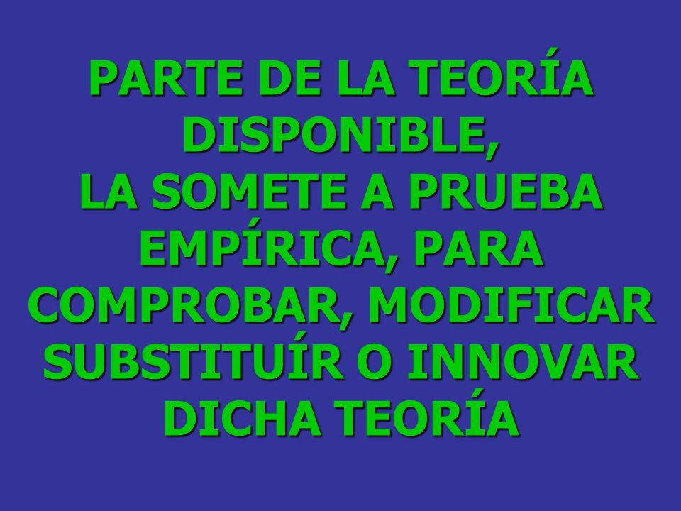 PARTE DE LA TEORÍA DISPONIBLE, LA SOMETE A PRUEBA EMPÍRICA, PARA COMPROBAR, MODIFICAR SUBSTITUÍR O INNOVAR DICHA TEORÍA