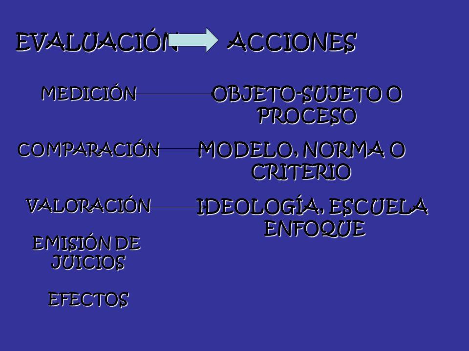 EVALUACIÓNACCIONES MEDICIÓNCOMPARACIÓNVALORACIÓN EMISIÓN DE JUICIOSEFECTOS OBJETO-SUJETO O PROCESO MODELO, NORMA O CRITERIO IDEOLOGÍA, ESCUELA ENFOQUE