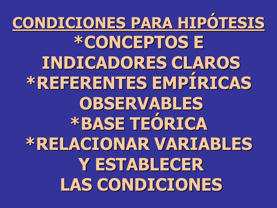 CONDICIONES PARA HIPÓTESIS *CONCEPTOS E INDICADORES CLAROS INDICADORES CLAROS *REFERENTES EMPÍRICAS OBSERVABLES OBSERVABLES *BASE TEÓRICA *RELACIONAR