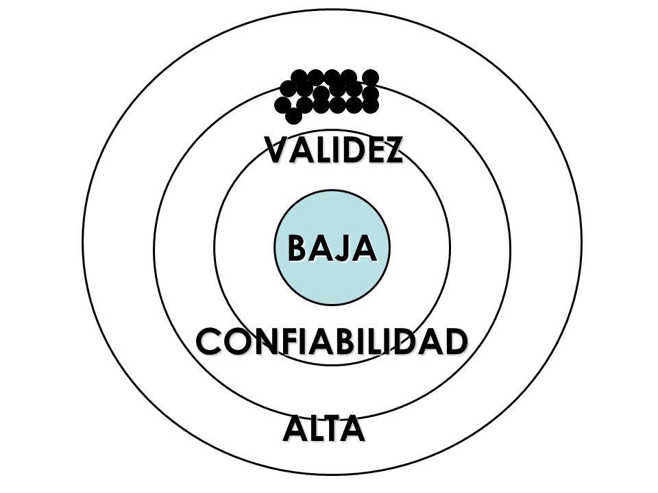 BAJA VALIDEZ CONFIABILIDAD ALTA