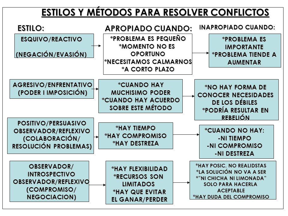 ESTILOS Y MÉTODOS PARA RESOLVER CONFLICTOS ESQUIVO/REACTIVO(NEGACIÓN/EVASIÓN) AGRESIVO/ENFRENTATIVO (PODER I IMPOSICIÓN) POSITIVO/PERSUASIVOOBSERVADOR
