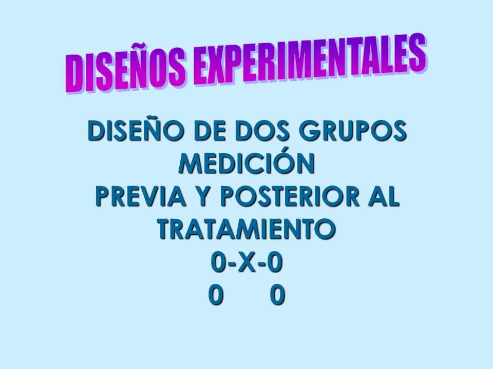 DISEÑO DE DOS GRUPOS MEDICIÓN PREVIA Y POSTERIOR AL TRATAMIENTO0-X-0 0 0