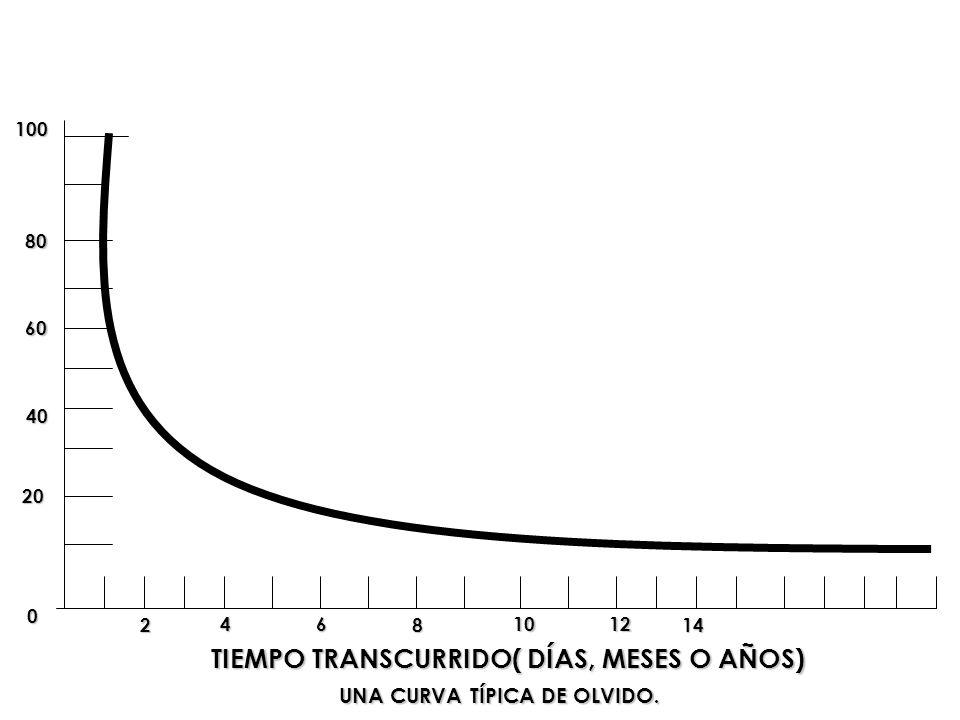 100 80 60 40 20 0 2 46 8 1012 14 TIEMPO TRANSCURRIDO( DÍAS, MESES O AÑOS) UNA CURVA TÍPICA DE OLVIDO.