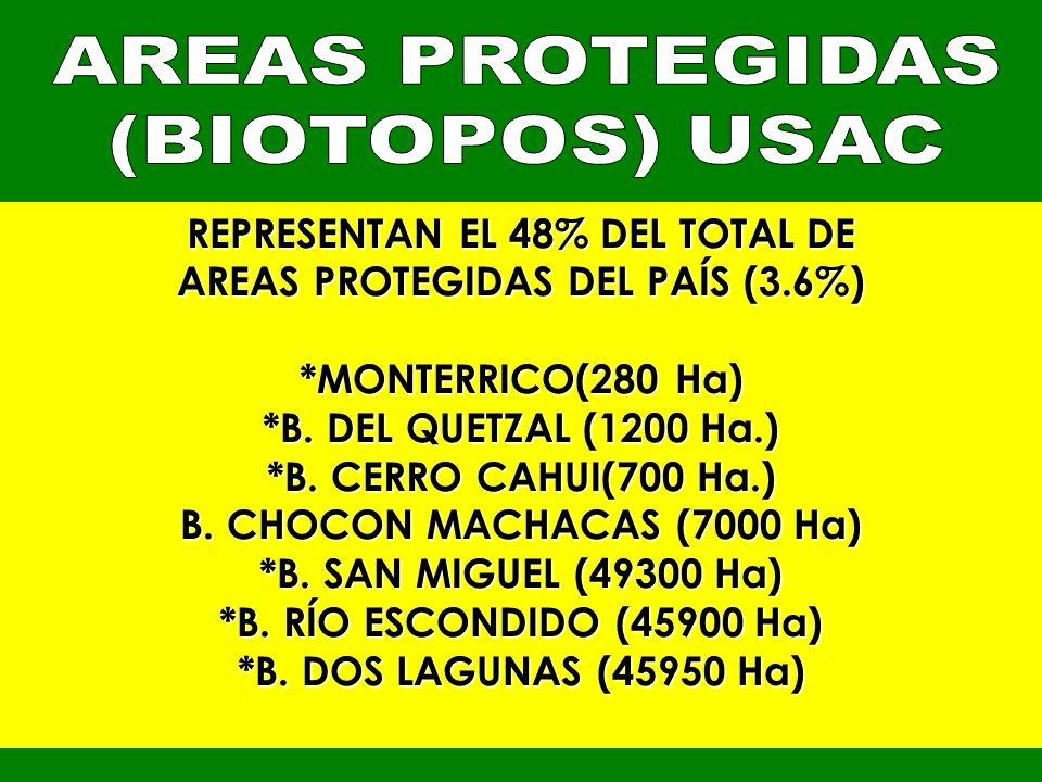 REPRESENTAN EL 48% DEL TOTAL DE AREAS PROTEGIDAS DEL PAÍS (3.6%) *MONTERRICO(280 Ha) *B. DEL QUETZAL (1200 Ha.) *B. CERRO CAHUI(700 Ha.) B. CHOCON MAC