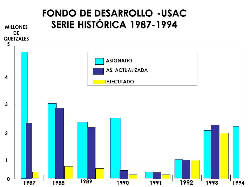 0 1 2 3 4 5 MILLONES DE DEQUETZALES FONDO DE DESARROLLO -USAC SERIE HISTÓRICA 1987-1994 ASIGNADO AS. ACTUALIZADA EJECUTADO 19871988 1989 19901991 1992