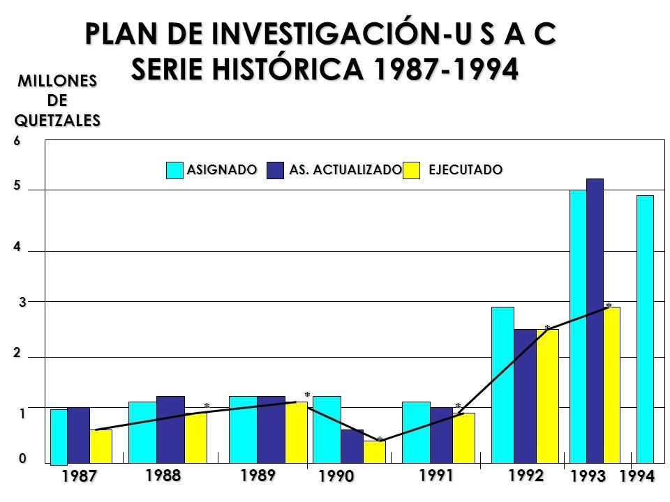 MILLONESDEQUETZALES ASIGNADO AS. ACTUALIZADO EJECUTADO PLAN DE INVESTIGACIÓN-U S A C SERIE HISTÓRICA 1987-1994 0 1 2 3 4 5 6 1987 19881989 1990 199119
