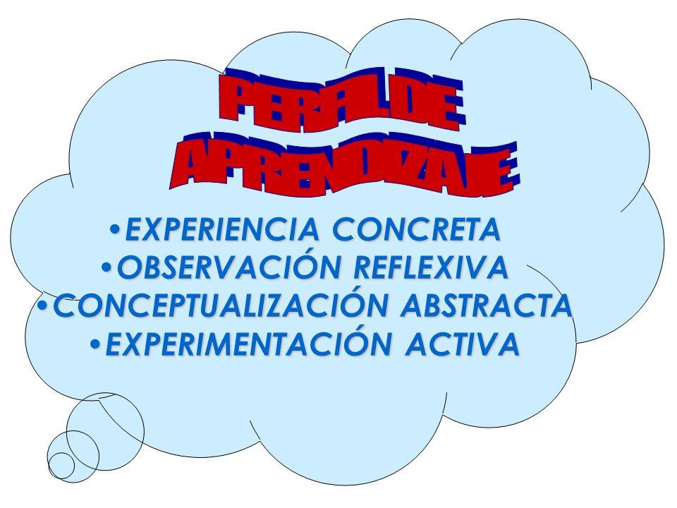 EXPERIENCIA CONCRETA EXPERIENCIA CONCRETA OBSERVACIÓN REFLEXIVA OBSERVACIÓN REFLEXIVA CONCEPTUALIZACIÓN ABSTRACTA CONCEPTUALIZACIÓN ABSTRACTA EXPERIME