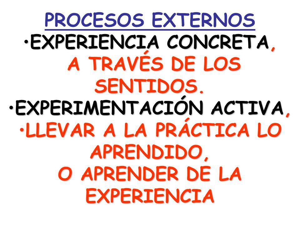 PROCESOS EXTERNOS EXPERIENCIA CONCRETA,EXPERIENCIA CONCRETA, A TRAVÉS DE LOS SENTIDOS. A TRAVÉS DE LOS SENTIDOS. EXPERIMENTACIÓN ACTIVA,EXPERIMENTACIÓ