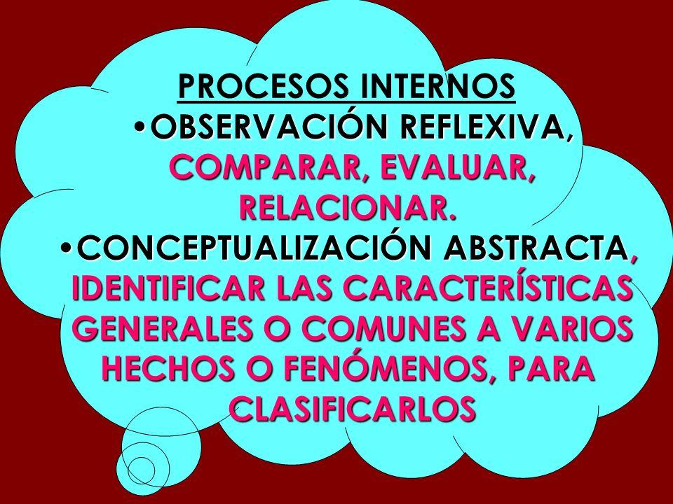 PROCESOS INTERNOS OBSERVACIÓN REFLEXIVA, OBSERVACIÓN REFLEXIVA, COMPARAR, EVALUAR, RELACIONAR. CONCEPTUALIZACIÓN ABSTRACTA, CONCEPTUALIZACIÓN ABSTRACT