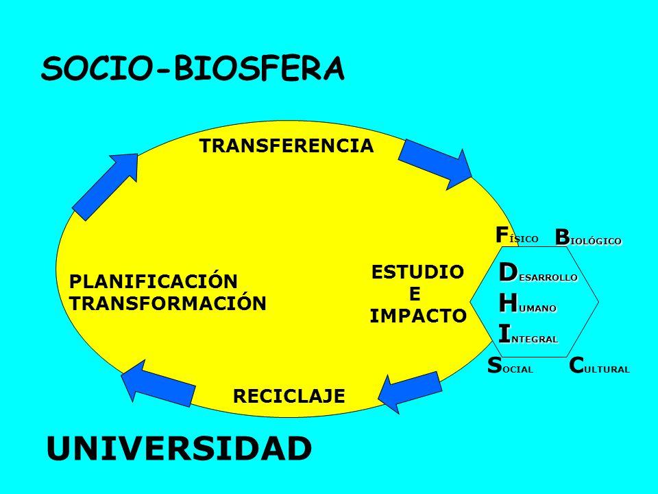 SOCIO-BIOSFERA TRANSFERENCIA ESTUDIO E IMPACTO DHI S OCIAL C ULTURAL RECICLAJE PLANIFICACIÓN TRANSFORMACIÓN UNIVERSIDAD D ESARROLLO H UMANO I NTEGRAL
