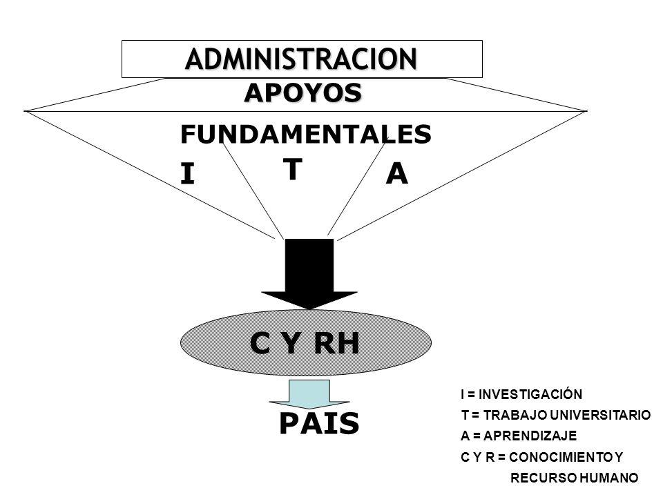 ADMINISTRACION APOYOS FUNDAMENTALES T I A C Y RH PAIS I = INVESTIGACIÓN T = TRABAJO UNIVERSITARIO A = APRENDIZAJE C Y R = CONOCIMIENTO Y RECURSO HUMAN