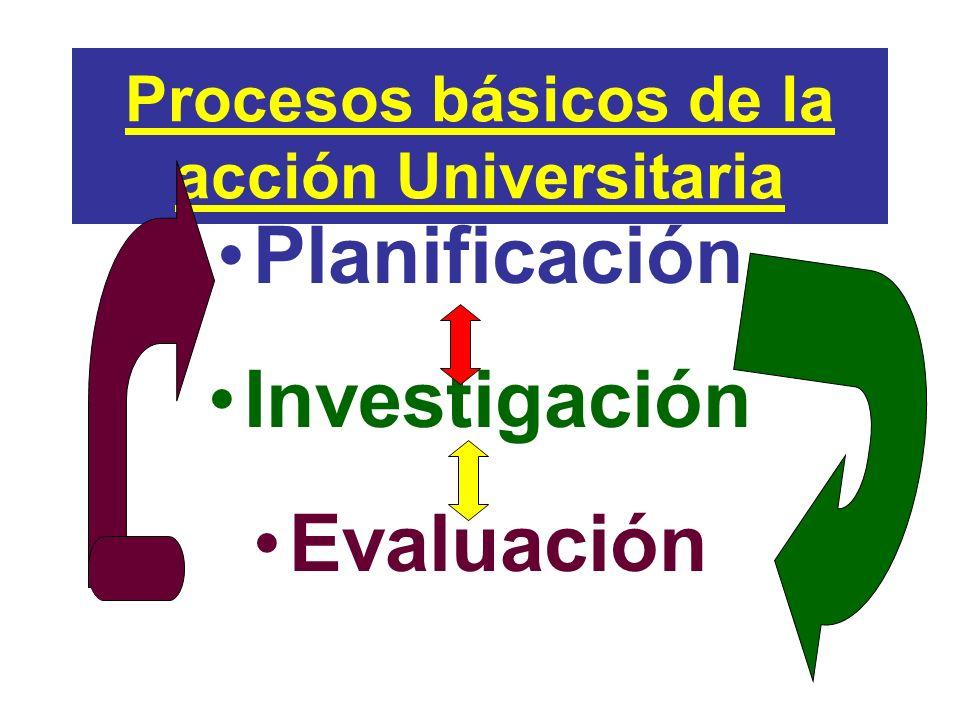 Procesos básicos de la acción Universitaria Planificación Investigación Evaluación