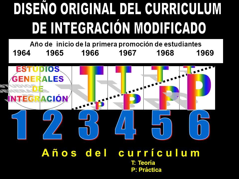Año de inicio de la primera promoción de estudiantes 1964 1965 1966 1967 1968 1969 A ñ o s d e l c u r r í c u l u m T: Teoría P: Práctica