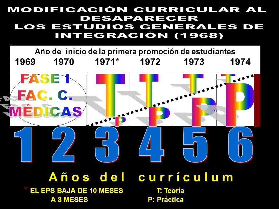 Año de inicio de la primera promoción de estudiantes 1969 1970 1971* 1972 1973 1974 A ñ o s d e l c u r r í c u l u m * EL EPS BAJA DE 10 MESES T: Teo
