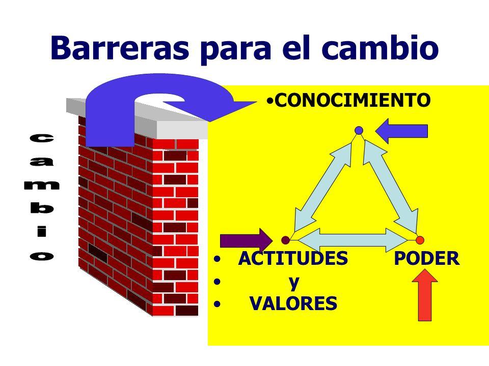 Barreras para el cambio CONOCIMIENTO ACTITUDES PODER y VALORES