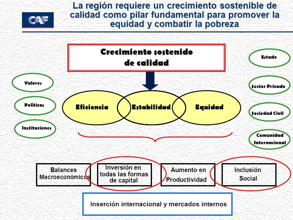 Balances Macroeconómicos Inversión en todas las formas de capital Aumento en Social Inclusión EquidadEficiencia Stability Crecimiento sostenido de cal
