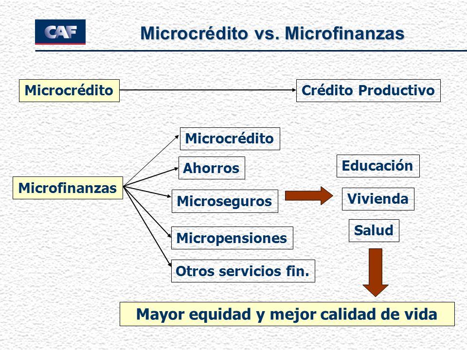 Microcrédito vs. Microfinanzas Microcrédito Microfinanzas Microcrédito Ahorros Microseguros Micropensiones Salud Educación Vivienda Mayor equidad y me