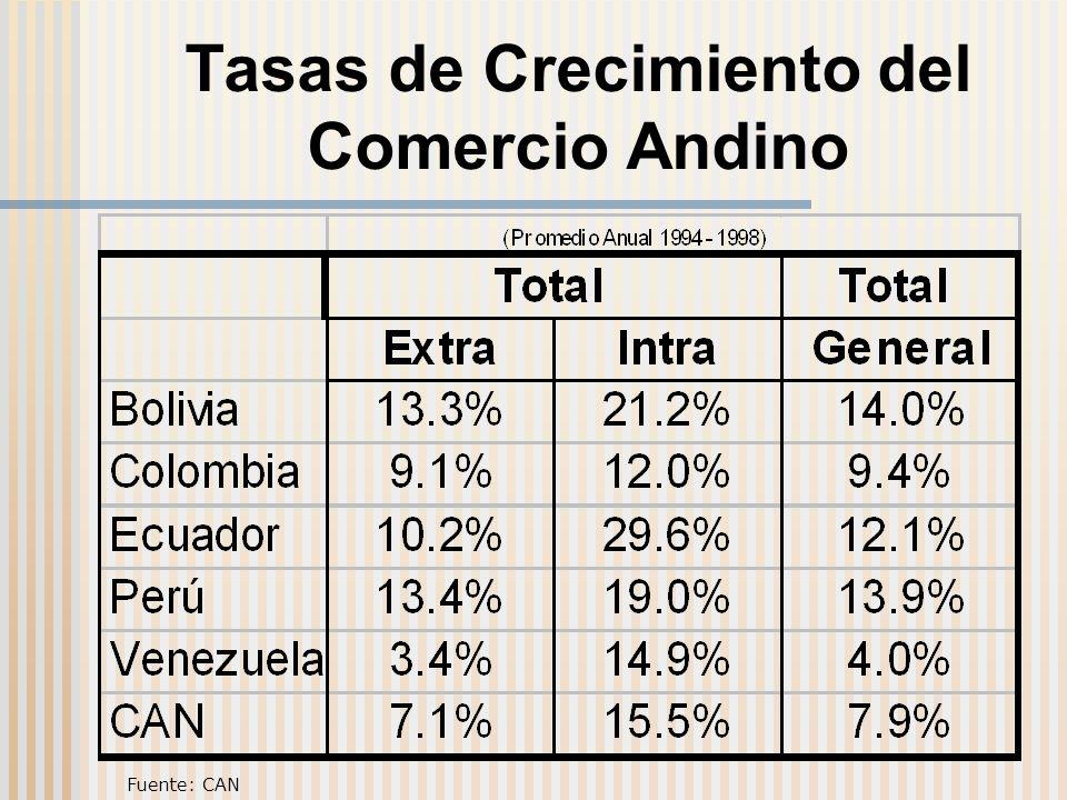 Tasas de Crecimiento del Comercio Andino Fuente: CAN