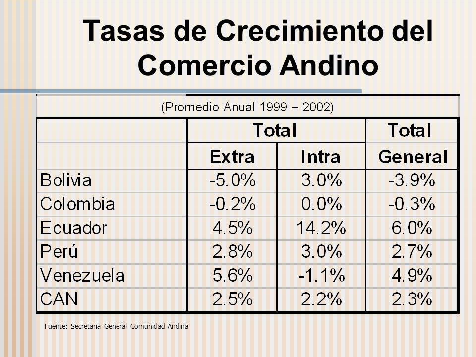 Tasas de Crecimiento del Comercio Andino Fuente: Secretaria General Comunidad Andina