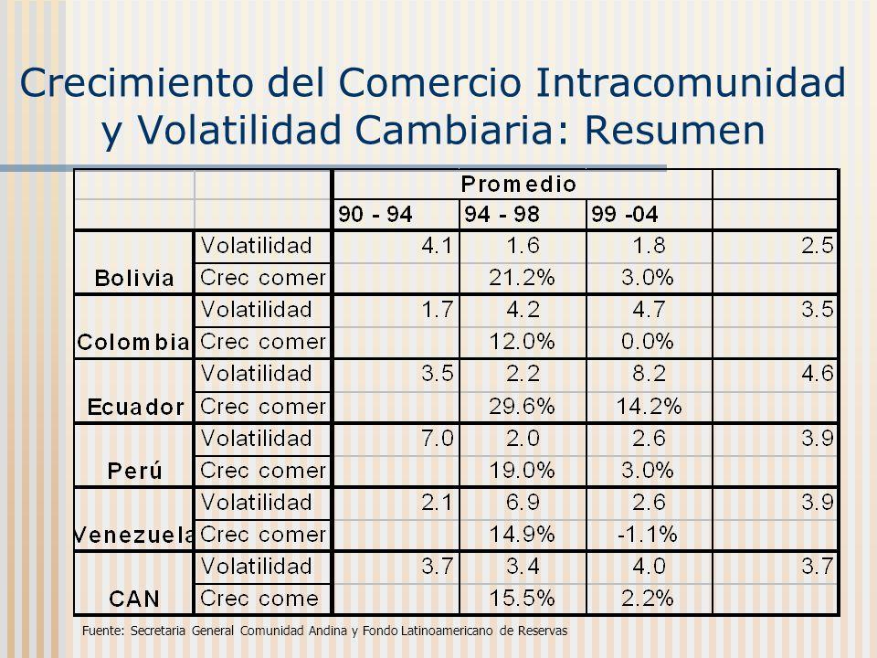 Crecimiento del Comercio Intracomunidad y Volatilidad Cambiaria: Resumen Fuente: Secretaria General Comunidad Andina y Fondo Latinoamericano de Reserv