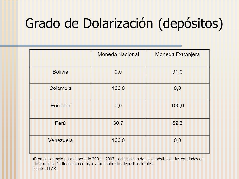 Moneda NacionalMoneda Extranjera Bolivia9,091,0 Colombia100,00,0 Ecuador0,0100,0 Perú30,769,3 Venezuela100,00,0 Promedio simple para el período 2001 – 2003, participación de los depósitos de las entidades de intermediación financiera en m/n y m/e sobre los dépositos totales.