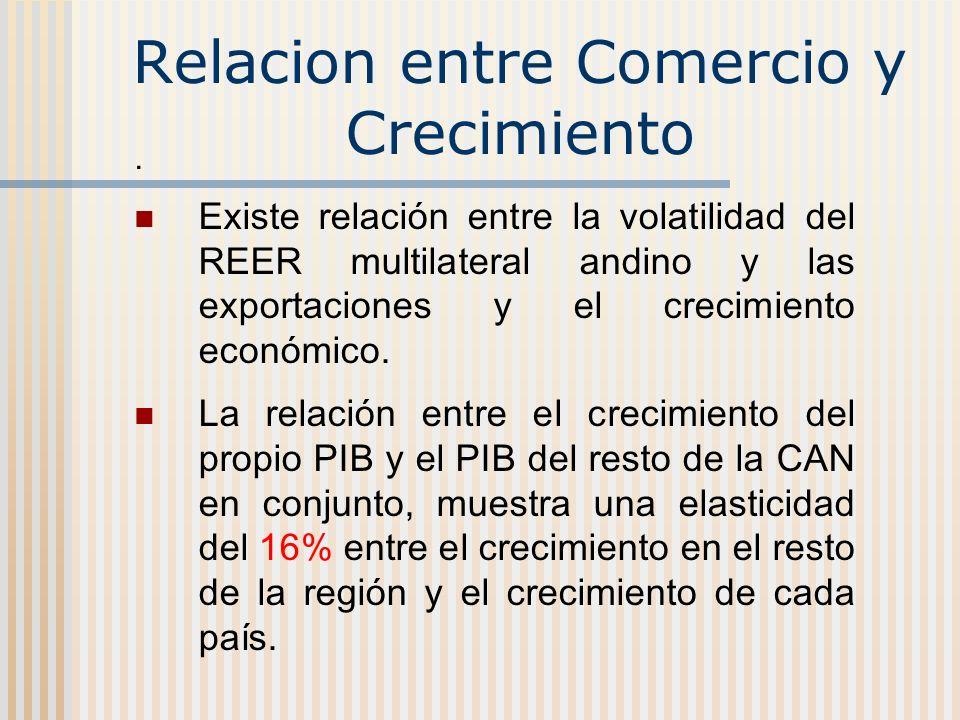 Relacion entre Comercio y Crecimiento. Existe relación entre la volatilidad del REER multilateral andino y las exportaciones y el crecimiento económic