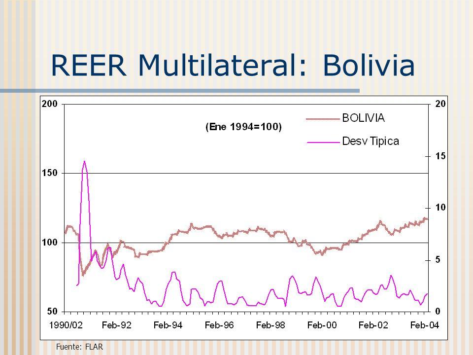 REER Multilateral: Bolivia Fuente: FLAR