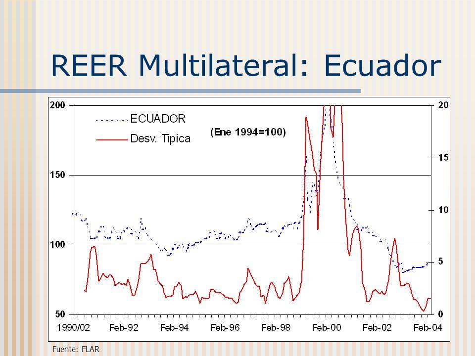 REER Multilateral: Ecuador Fuente: FLAR
