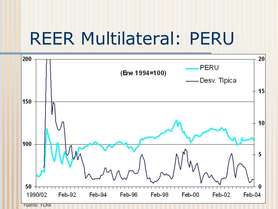 REER Multilateral: PERU Fuente: FLAR