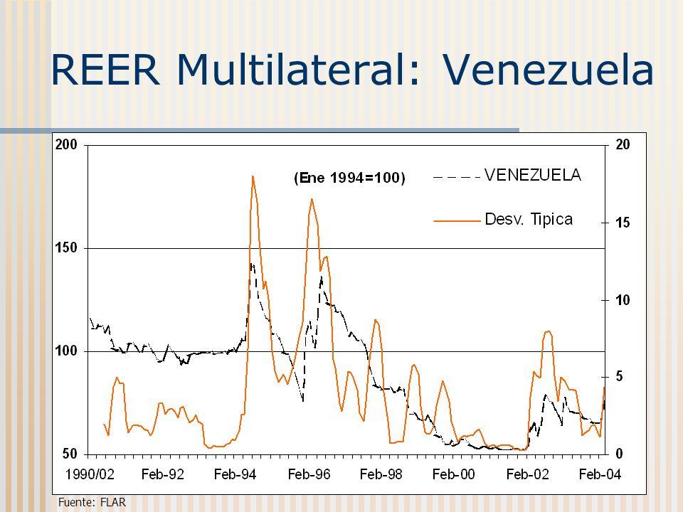 REER Multilateral: Venezuela Fuente: FLAR