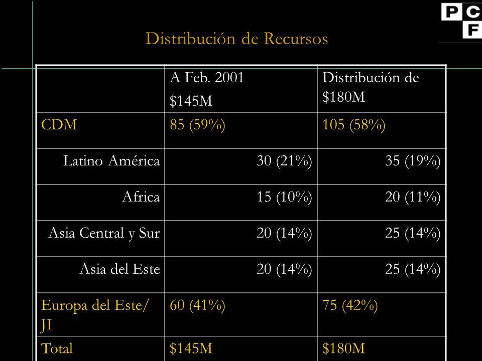 Distribución de Recursos A Feb.