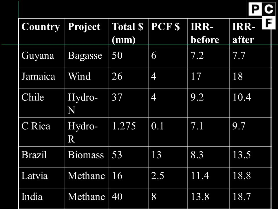 CountryProjectTotal $ (mm) PCF $IRR- before IRR- after GuyanaBagasse5067.27.7 JamaicaWind2641718 ChileHydro- N 3749.210.4 C RicaHydro- R 1.2750.17.19.7 BrazilBiomass53138.313.5 LatviaMethane162.511.418.8 IndiaMethane40813.818.7